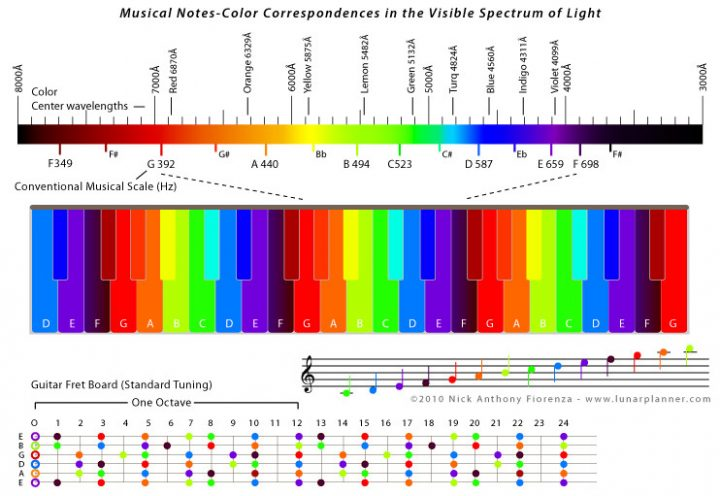 Planetary Harmonics & Neurobiological Resonances